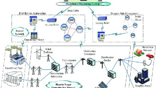 Electric power communication network architecture