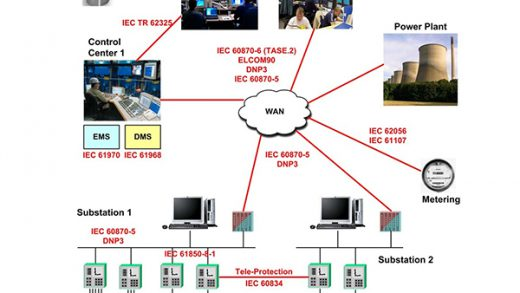 Power system communication requirements